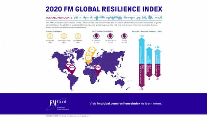 2020 FM Global Resilience Index