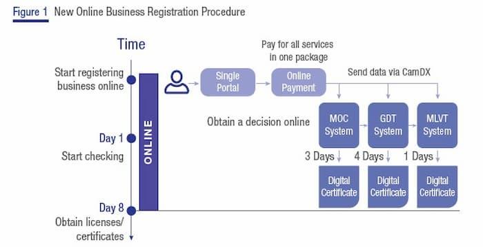 Cambodia Online Business Registration System Procedure