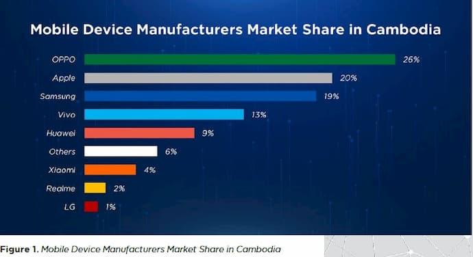 Mobile Devices Market Share: Cambodia