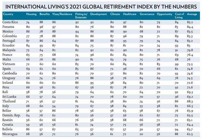 International Living's 2021 Annual Global Retirement Index
