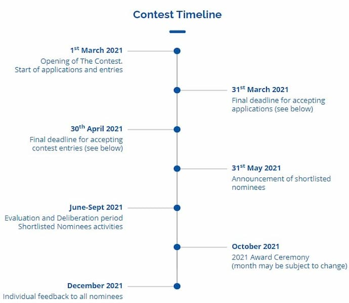 EuroCham Cambodia CSR Contest and Awards 2021 timeline