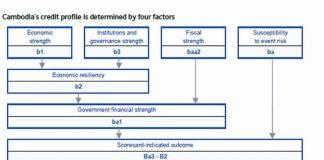 Moody's Investors Service 2021 Cambodia
