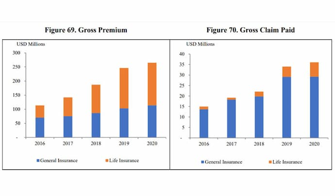 Insurance Association Cambodia data 2020