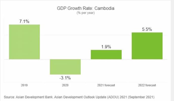 ADB Cambodia GDP 2021-2022